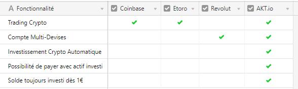 AKT.io VS Coinbase Etoro et Revolut